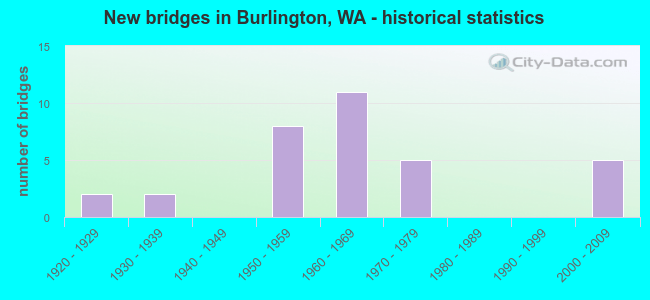 New bridges in Burlington, WA - historical statistics