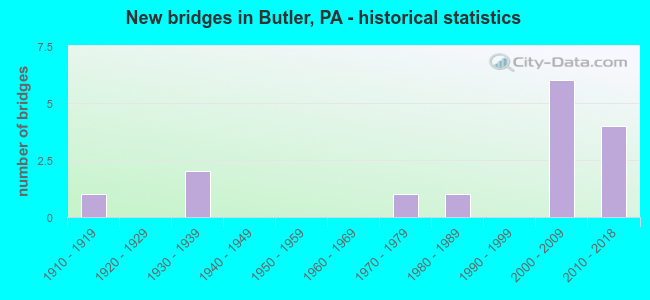 New bridges in Butler, PA - historical statistics