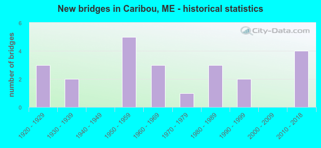 New bridges in Caribou, ME - historical statistics
