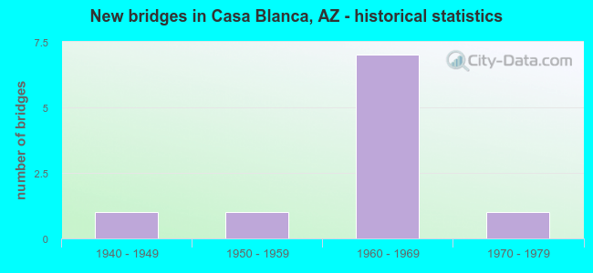 New bridges in Casa Blanca, AZ - historical statistics