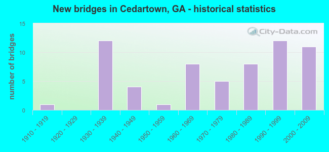 New bridges in Cedartown, GA - historical statistics