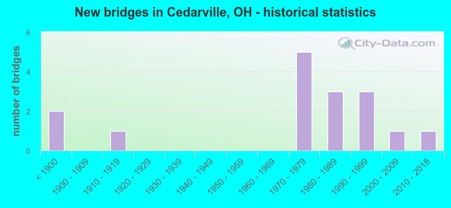 New bridges in Cedarville, OH - historical statistics