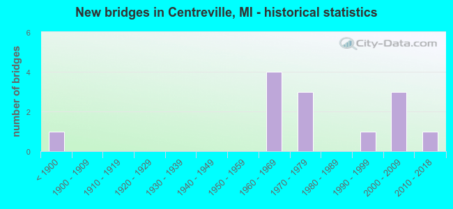 New bridges in Centreville, MI - historical statistics
