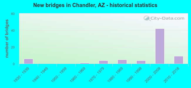 New bridges in Chandler, AZ - historical statistics