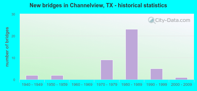New bridges in Channelview, TX - historical statistics