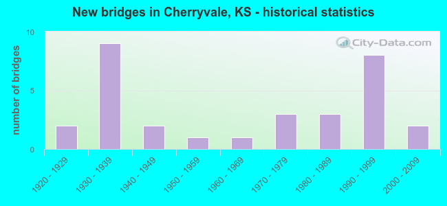 New bridges in Cherryvale, KS - historical statistics