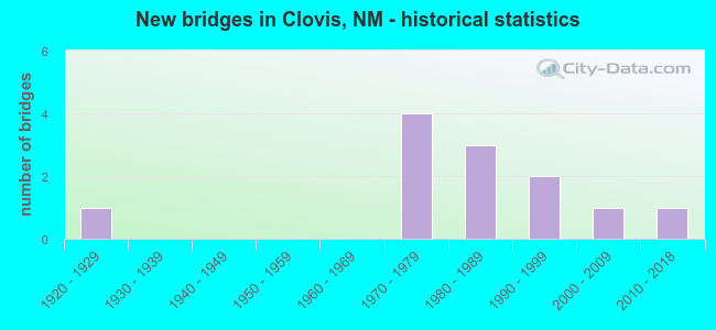 New bridges in Clovis, NM - historical statistics