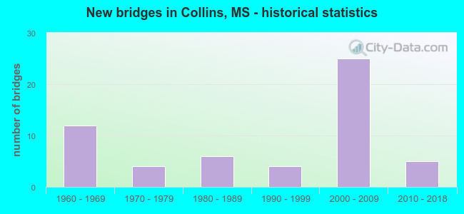 New bridges in Collins, MS - historical statistics