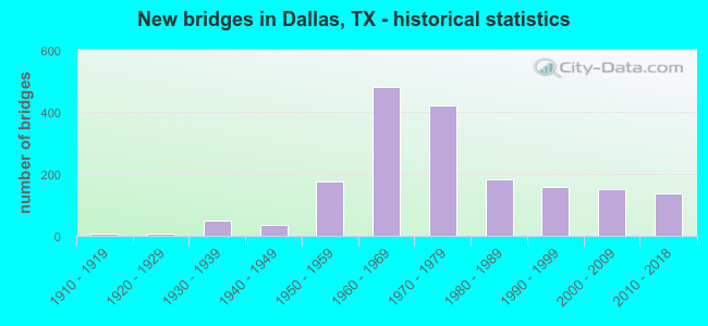 New bridges in Dallas, TX - historical statistics
