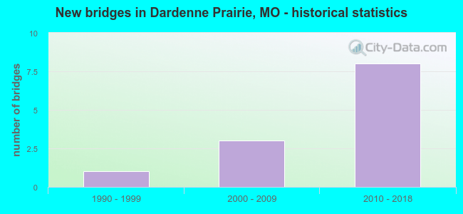 New bridges in Dardenne Prairie, MO - historical statistics