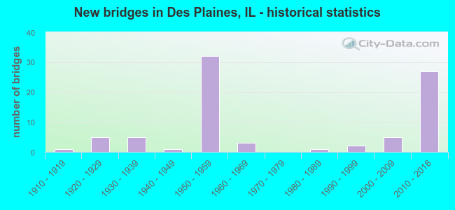 New bridges in Des Plaines, IL - historical statistics