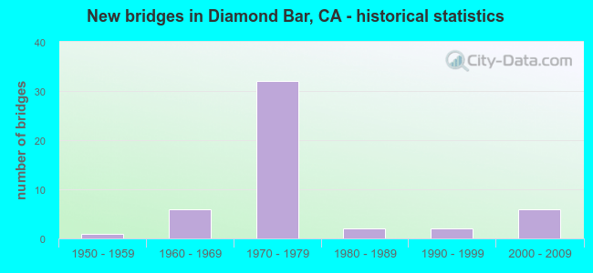 New bridges in Diamond Bar, CA - historical statistics