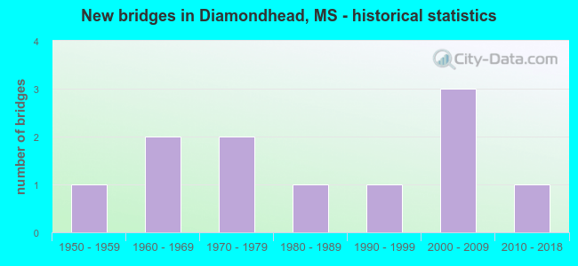 New bridges in Diamondhead, MS - historical statistics
