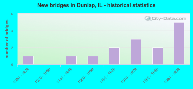 New bridges in Dunlap, IL - historical statistics