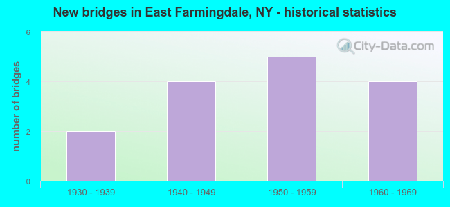 New bridges in East Farmingdale, NY - historical statistics