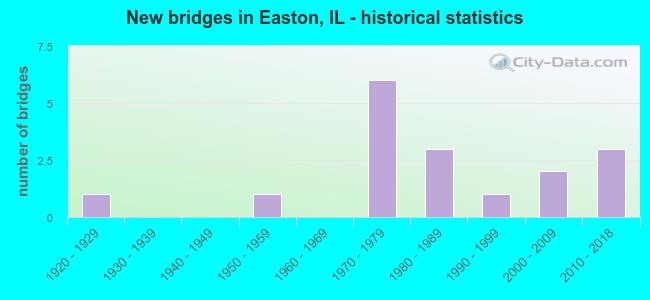 New bridges in Easton, IL - historical statistics