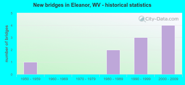 New bridges in Eleanor, WV - historical statistics