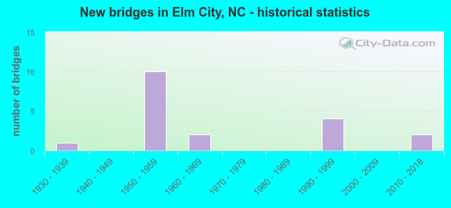 New bridges in Elm City, NC - historical statistics