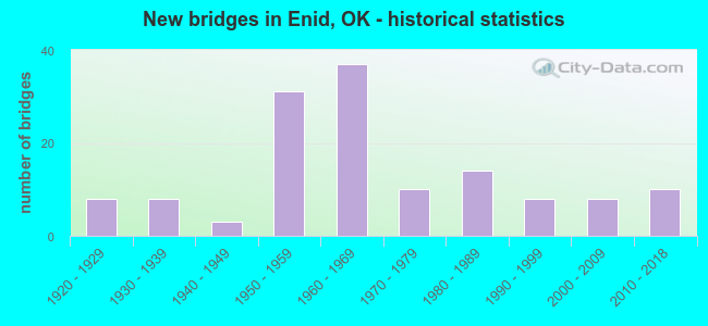 New bridges in Enid, OK - historical statistics