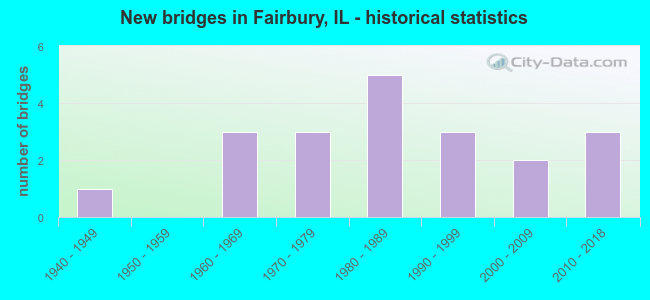 New bridges in Fairbury, IL - historical statistics