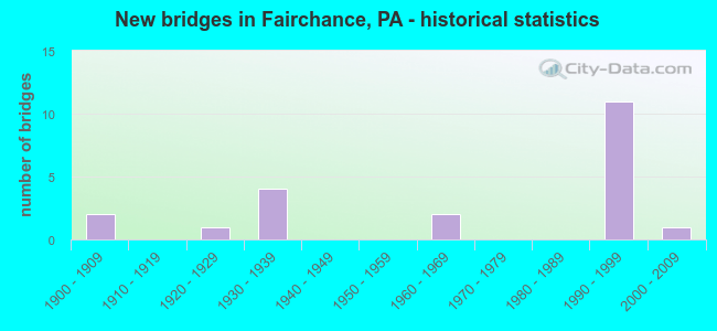New bridges in Fairchance, PA - historical statistics