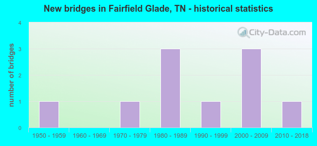 New bridges in Fairfield Glade, TN - historical statistics