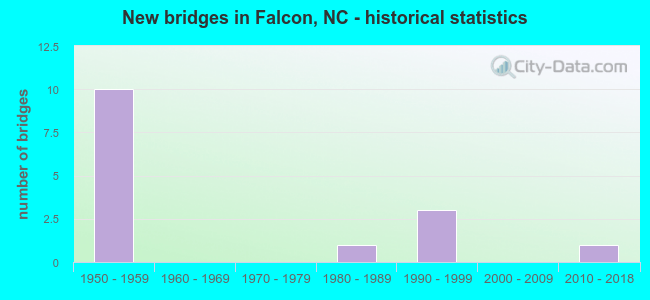New bridges in Falcon, NC - historical statistics