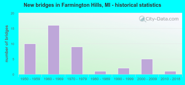 New bridges in Farmington Hills, MI - historical statistics