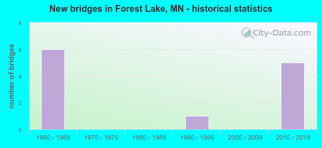 New bridges in Forest Lake, MN - historical statistics