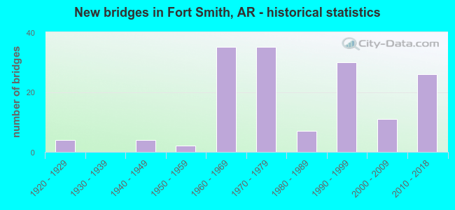 New bridges in Fort Smith, AR - historical statistics