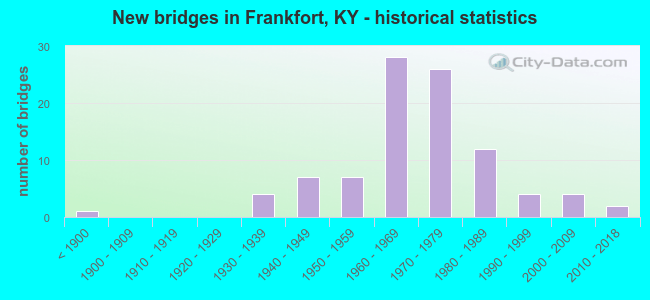 New bridges in Frankfort, KY - historical statistics