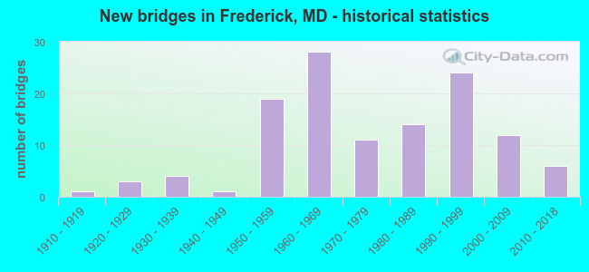 New bridges in Frederick, MD - historical statistics