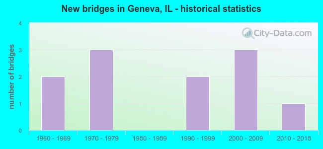 New bridges in Geneva, IL - historical statistics