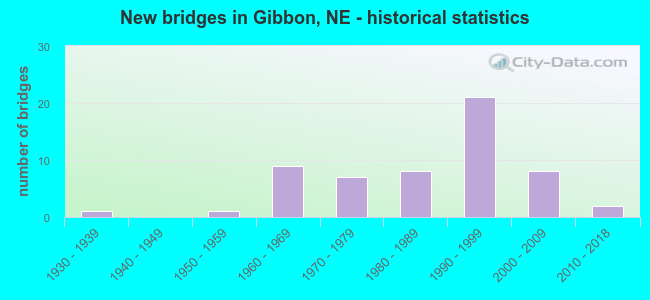 New bridges in Gibbon, NE - historical statistics