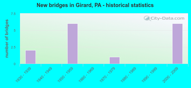 New bridges in Girard, PA - historical statistics