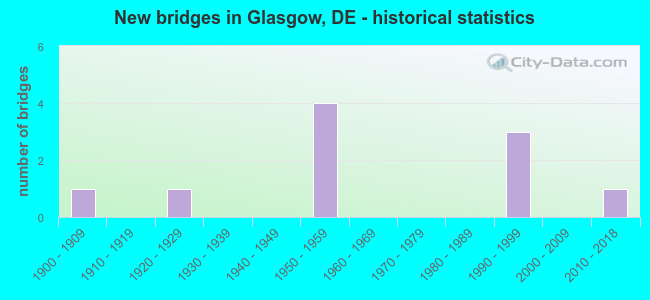 New bridges in Glasgow, DE - historical statistics