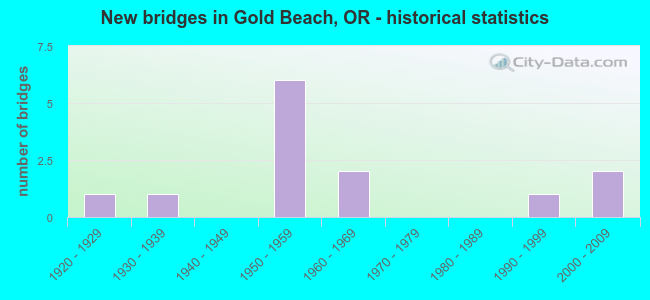 New bridges in Gold Beach, OR - historical statistics