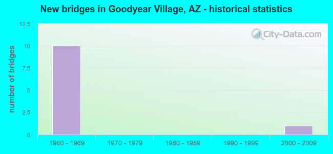 New bridges in Goodyear Village, AZ - historical statistics