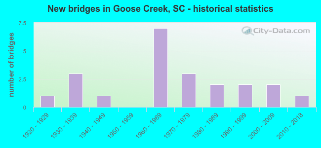 New bridges in Goose Creek, SC - historical statistics