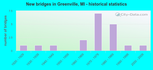 New bridges in Greenville, MI - historical statistics