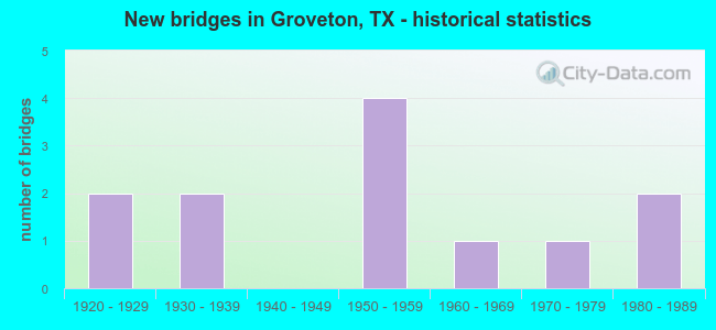 New bridges in Groveton, TX - historical statistics