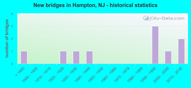 New bridges in Hampton, NJ - historical statistics