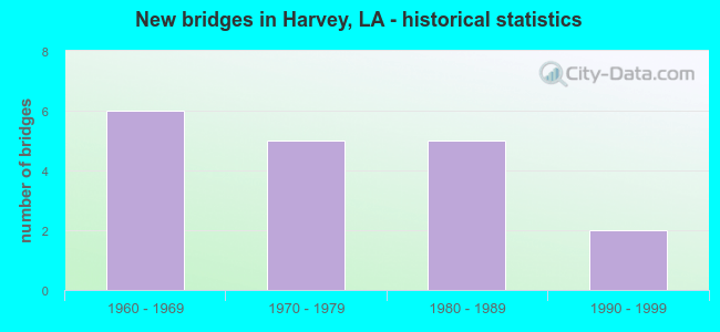 New bridges in Harvey, LA - historical statistics