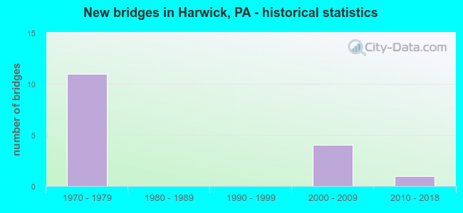 New bridges in Harwick, PA - historical statistics