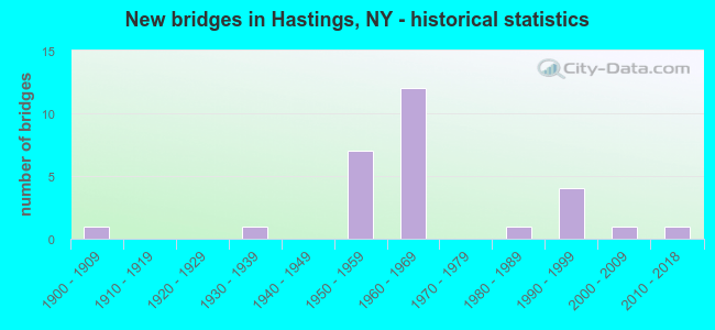 New bridges in Hastings, NY - historical statistics