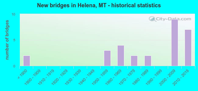 New bridges in Helena, MT - historical statistics