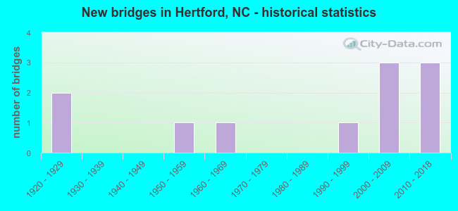 New bridges in Hertford, NC - historical statistics