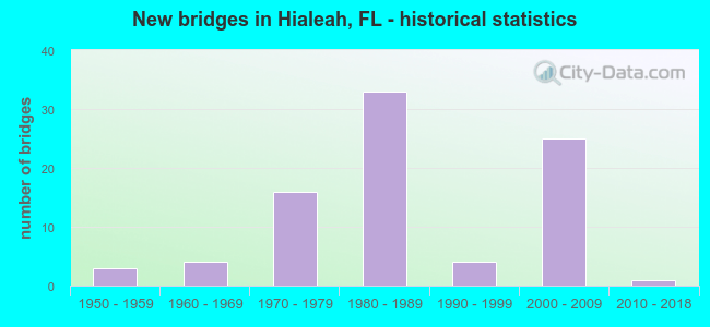 New bridges in Hialeah, FL - historical statistics