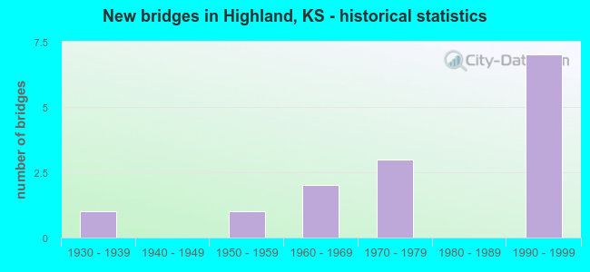 New bridges in Highland, KS - historical statistics