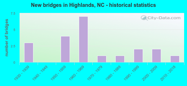 New bridges in Highlands, NC - historical statistics